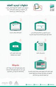 طريقة تجديد عقد ايجار في السعودية